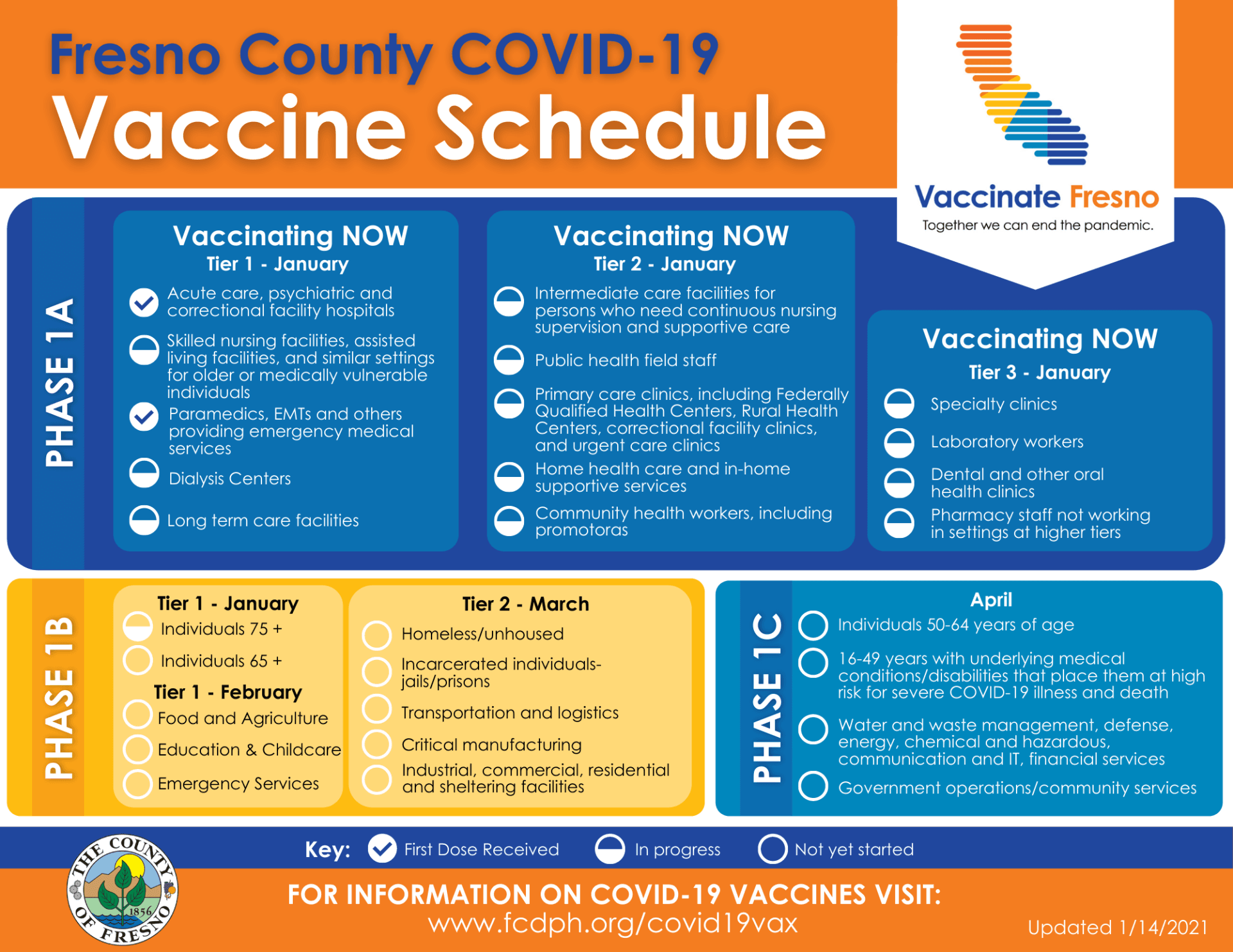 FCDPH COVID-19 Vaccine Schedule - Updated - 1-14-2021