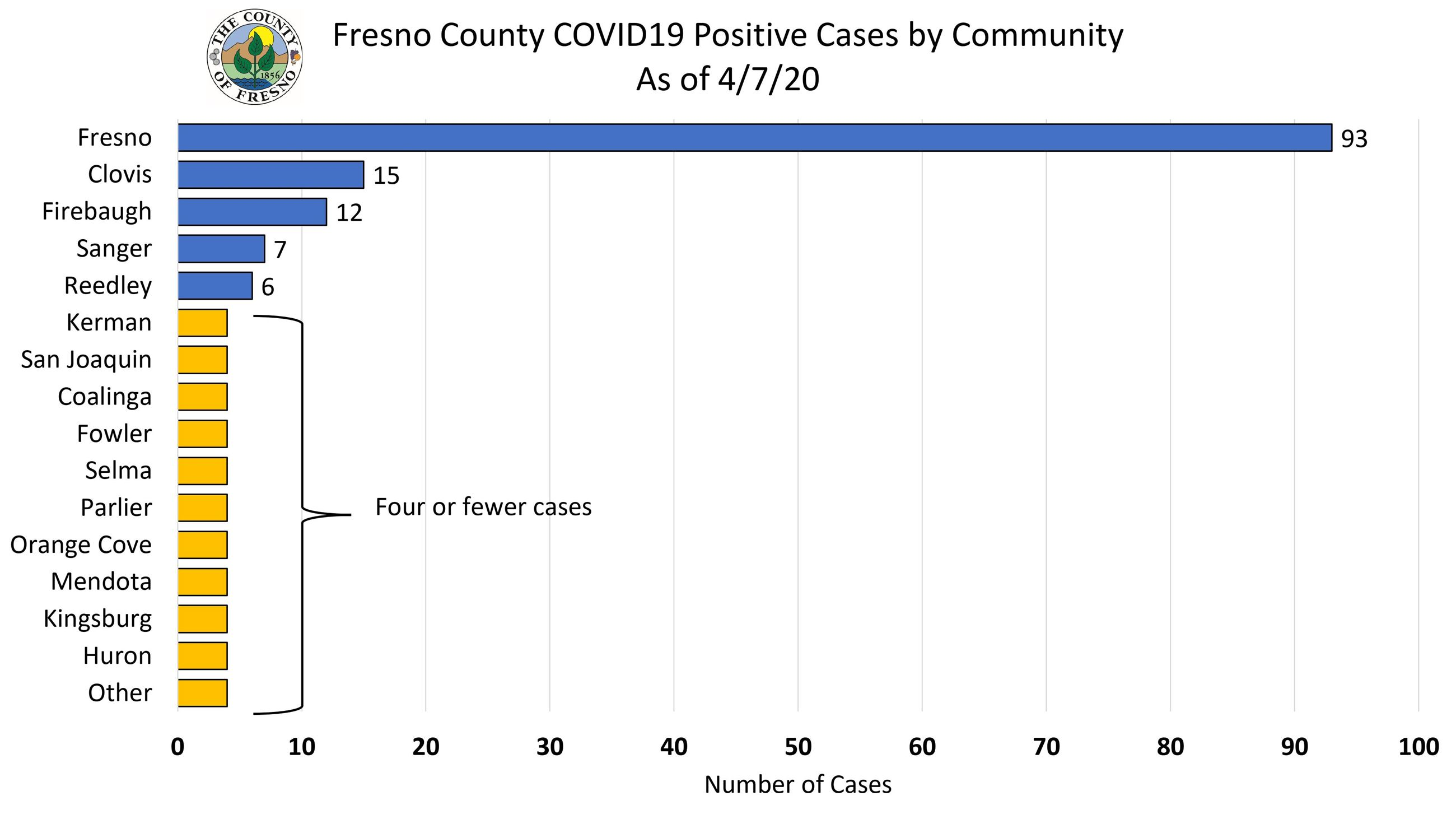 Fresno County COVID Update 4.7.2020
