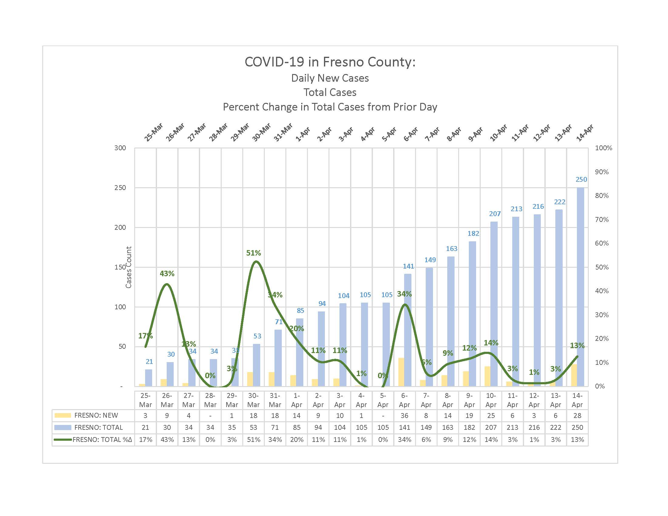 2020-04-14 Charts of Cases and Deaths